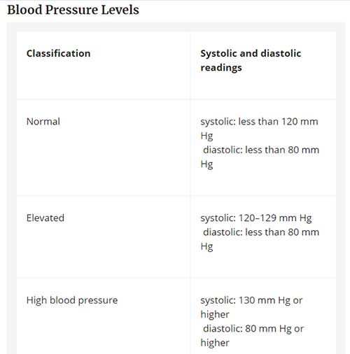 High blood pressure and reading